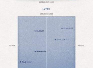 Swatch, LVMH und Richemont – Die 'Big Three' auf dem Uhrenmarkt