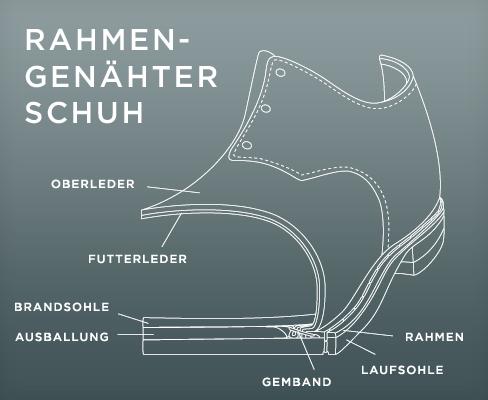 Rahmengenähte Schuhe – Die Könige der Herrenschuhe