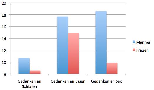 Wie oft denken Männer und Frauen an Essen, Schlafen und Sex?